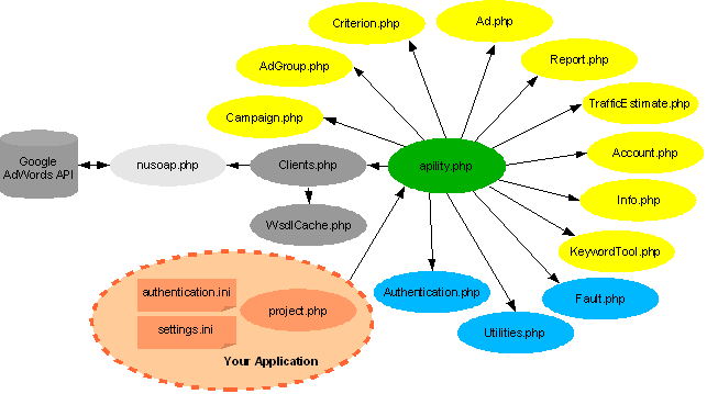 APIlity object hierarchy